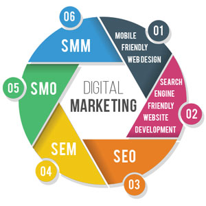 Predictive Trends That Would Rejig Digital Marketing Landscape