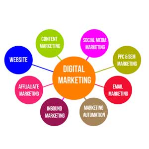 The New Approach: Combining Traditional and Digital Marketing