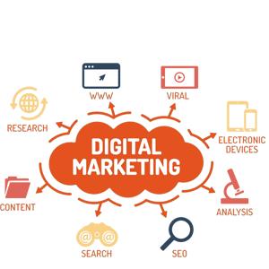 The Optimization of B2B Digital Marketing